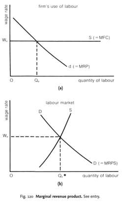 marginal revenue productivity theory of wages