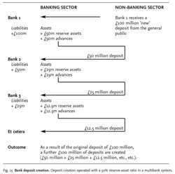 Bank deposit creation
