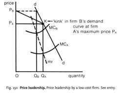 Price leadership