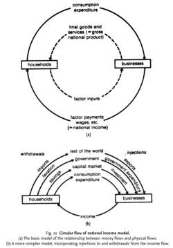Circular flow of national income model