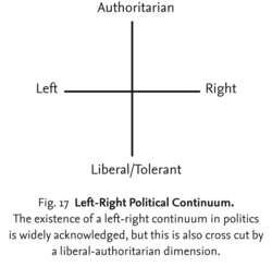 Left-Right Political Continuum