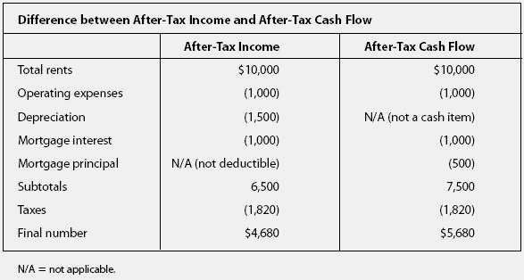 After tax investment options