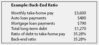 Back End Ratio Financial Definition Of Back End Ratio