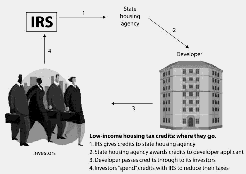 Low income housing tax credits financial definition of low income low income housing tax credits financial definition of low income housing tax credits ccuart Image collections