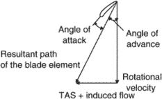 angle of advance