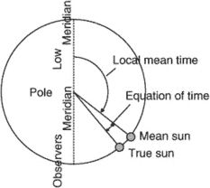 astronomical mean sun
