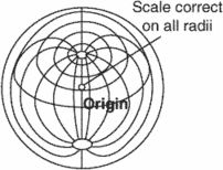 azimuth equidistant projection