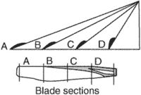 blade section