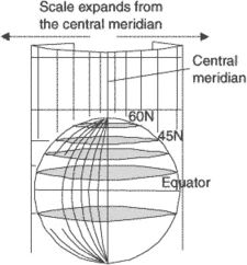 central meridian