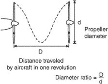 diameter ratio