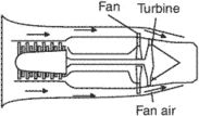 forward fan engine