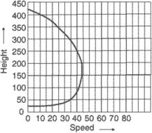 height/velocity curve