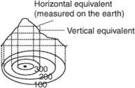 horizontal equivalent