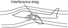 interference drag