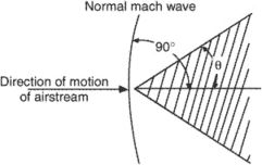 normal Mach wave