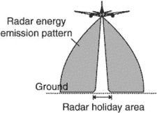 radar holiday