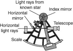 sextant | article about sextant by the free dictionary  encyclopedia - the free dictionary