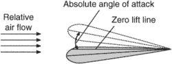 absolute angle of attack