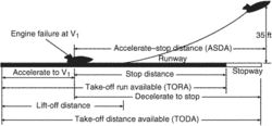 accelerate-stop distance available (ASDA)