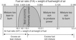 air-fuel mixture ratio