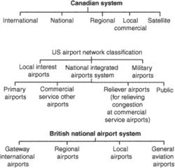 airport classification