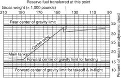 center-of-gravity envelope