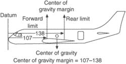 center-of-gravity margin
