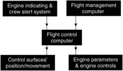 flight control computer (FCC)
