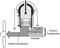 friction horsepower