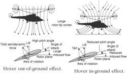 hovering in ground effect (IGE)