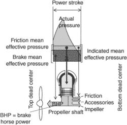 Indicated Mean Effective Pressure Article About Indicated Mean