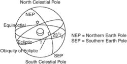obliquity of the ecliptic