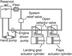 open-center hydraulic system