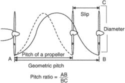 Pitch ratio | Article about pitch ratio by The Free Dictionary
