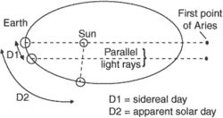 sidereal day