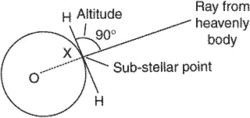 substellar point