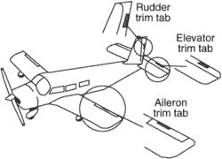 Trim Tabs Article About Trim Tabs By The Free Dictionary