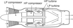 twin-spool compressor