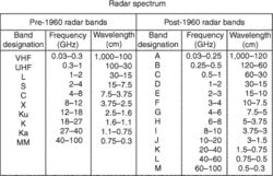 radar bands