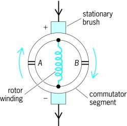 Basic commutator for a dc motor