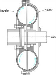 Basic fluid coupling