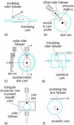 Classification of cams