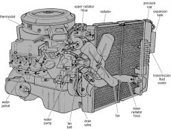 Cooling system of a V-8 automotive spark-ignition engine