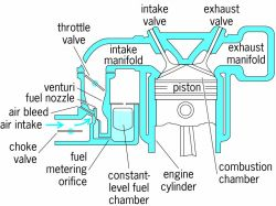 Elements that basically determine air and fuel charges received by the engine through the carburetor