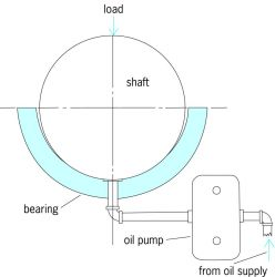 Fluid-film hydrostatic bearing