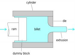 Schematic of the direct, hot extrusion process