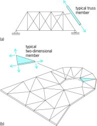Structures modeled by fitting together structural elements: ( a ) truss structure; ( b ) two- dimensional planar structure