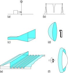 Various types of antennas