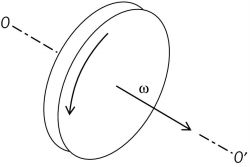 Angular velocity shown as an axial vector