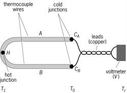 Basic circuit of a thermocouple